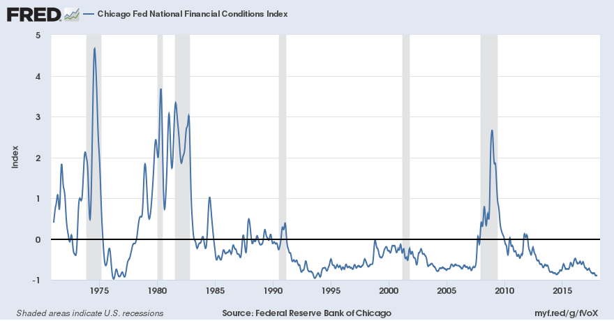 A line graph showing historical fed national financial conditions index from 1970 through 2017
