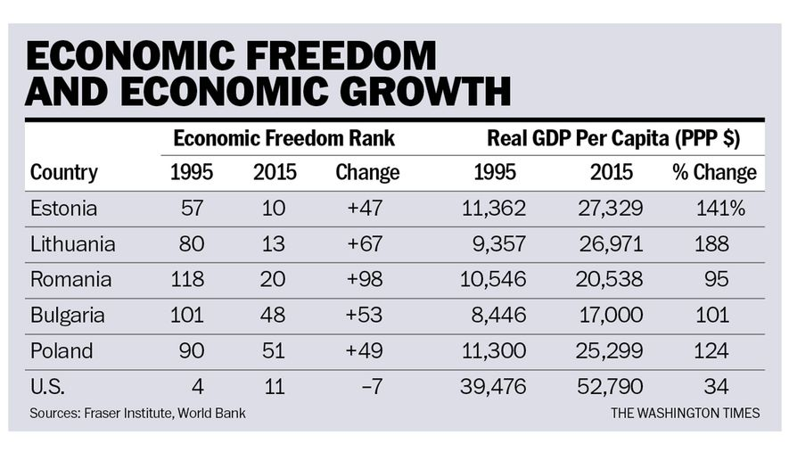 A table comparing various countries' GDP growth with the rate of growth in their economic freedom