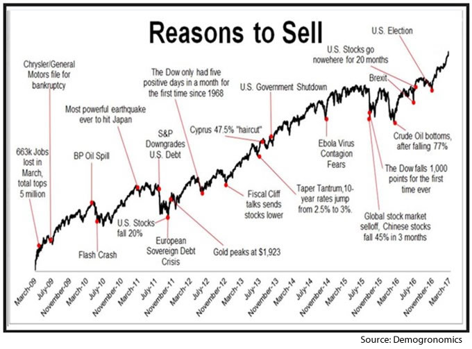A line graph showing multiple perceived negative global headlines, yet over time, equities have continued to make new all time highs