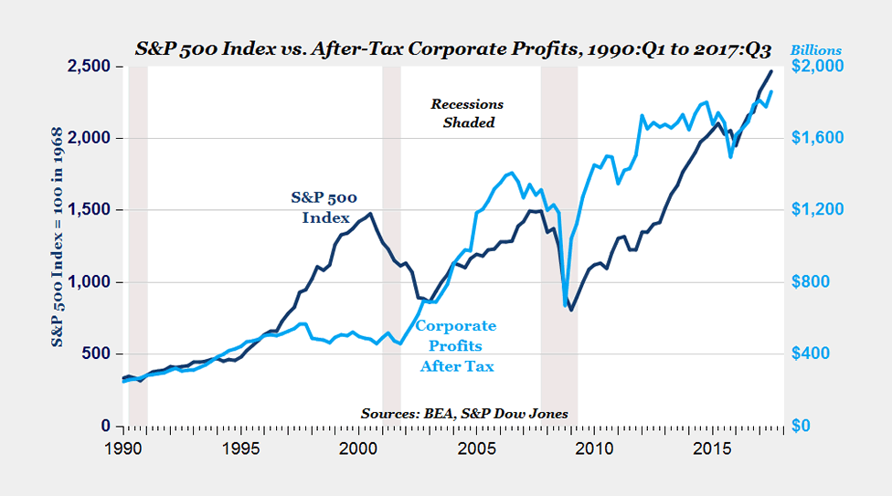 A line graph comparing the S&P 500 index with after-tax corporate profits from 1990-2017