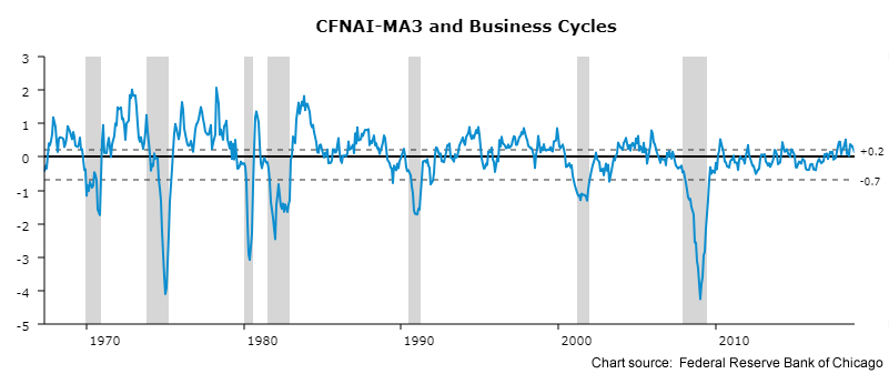 A line graph showing the oscillation of the Chicago Fed's National Activity Index from 1965 through 2018 including recessionary periods.