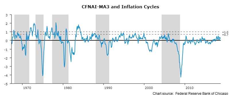 A line graph showing the oscillation of the Chicago Fed's National Activity Index from 1965 through 2018 including inflationary periods.