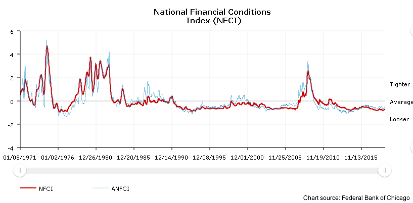 A line graph showing the level of the Chicago Fed' National Financial Conditions Index from 1971 through 2018.