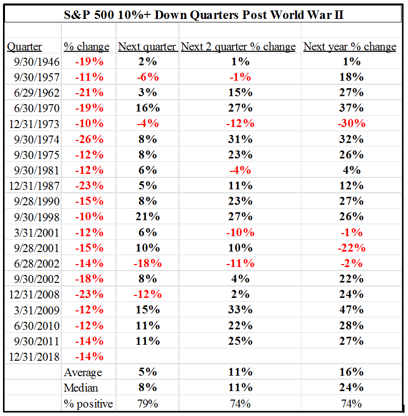 A table comparing quarterly returns of the S&P 500 following large quarterly draw-downs since 1946.