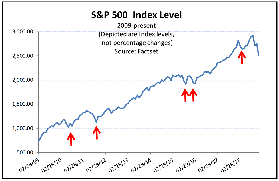 A line graph showing the growth of the S&P 500 index level from 2009 to present day with periods of downside equity risk despite the absence of recessions.