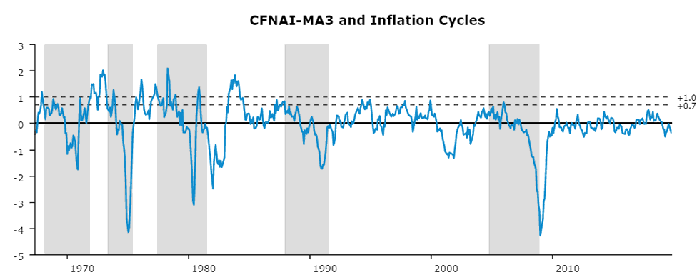 A line chart from 1965 to 2019 relating Chicago Fed National Activity Index 3 Month Average to U.S. inflation cycles.