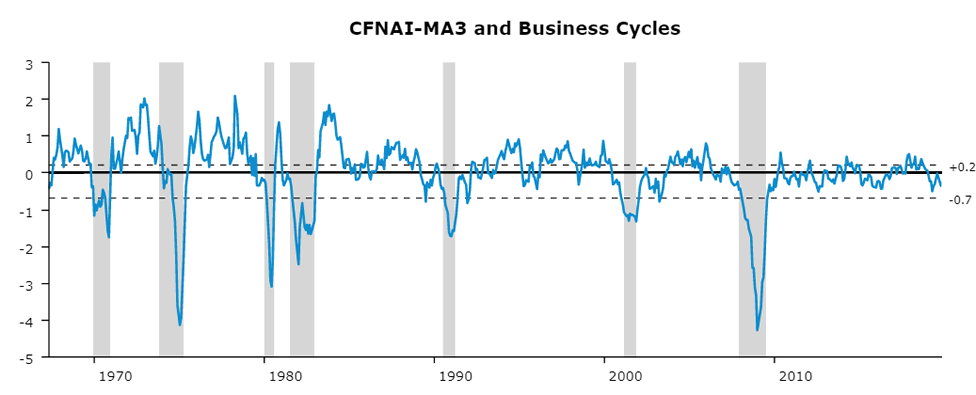 A line chart from 1965 to 2019 relating Chicago Fed National Activity Index 3 Month Average to U.S. business cycles and recessions.