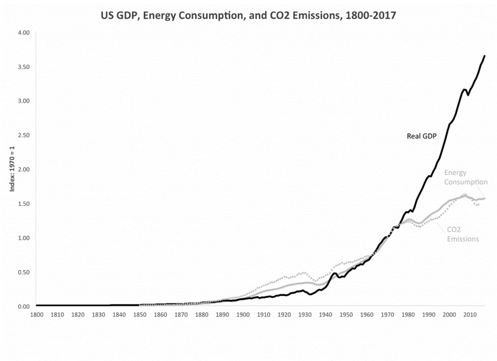 A line chart from 1800 to 2017 showing how US real GDP has increased significantly despite falling energy consumption and CO2 emissions during the past 40 years.