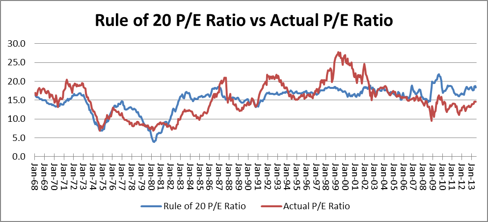 Rule of 20: Price/Earnings Ratio Expected vs Actual 1968 - 2013
