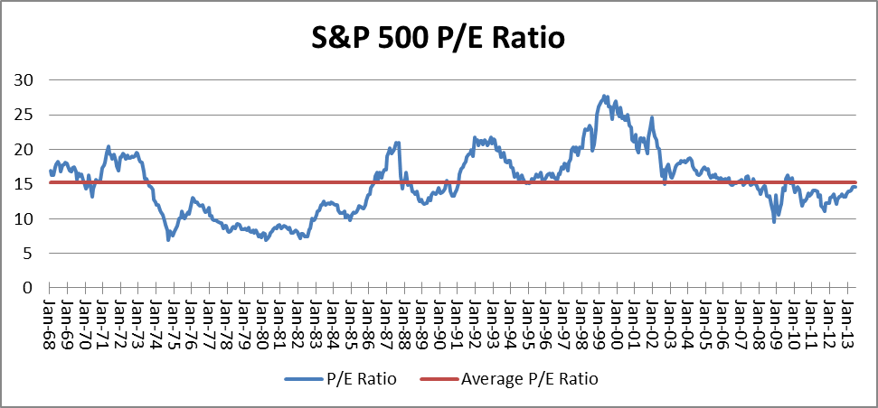 S&P 500: Price/Earnings Ratio 1968 - 2013