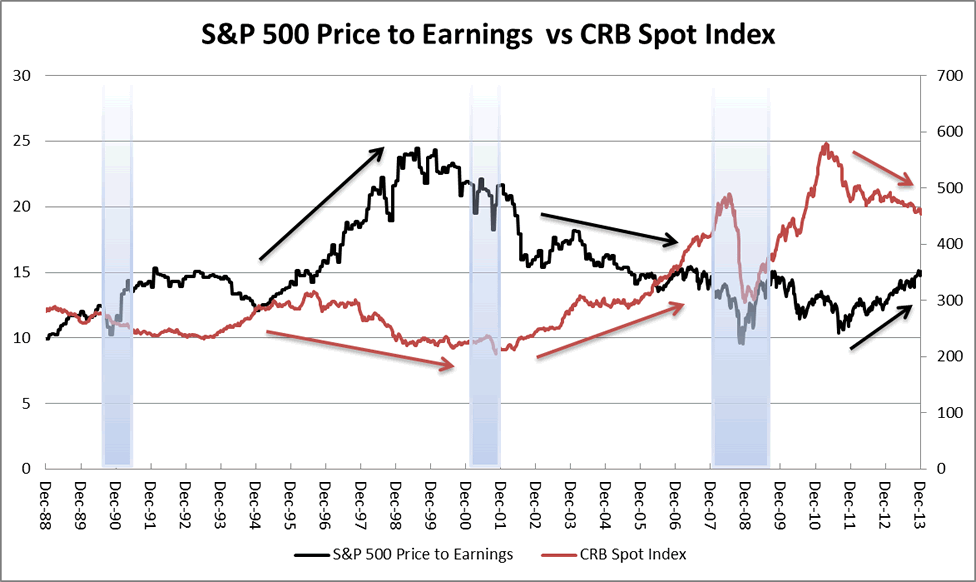 S&P 500 Price Earnings vs CRB Index December 2013