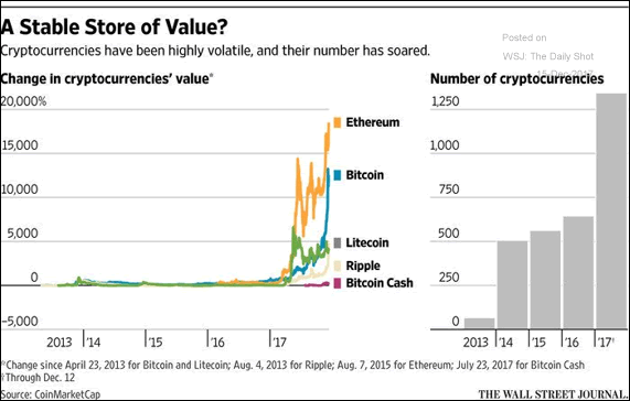 A graphic comparing the market value growth in various cryptocurrencies from 2013-2017.
