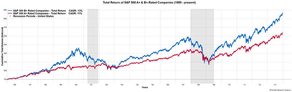 Total Return of S&P 500 B+ vs A+ Rated Companies