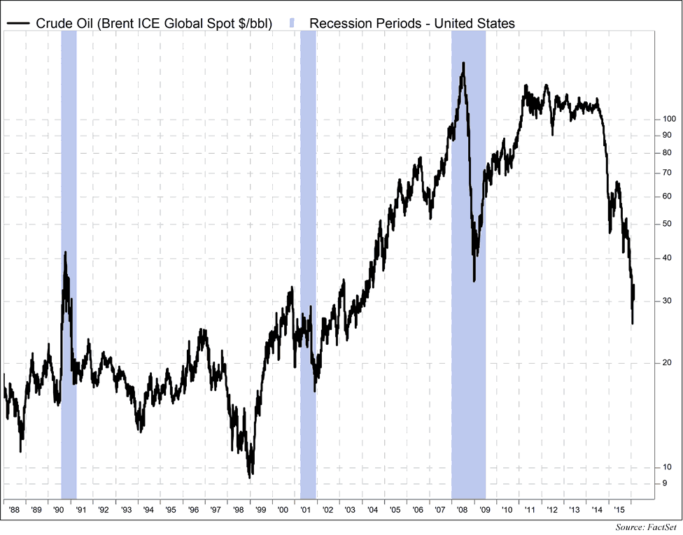 Brent ICE global spot price vs U.S. recession 1987-2016