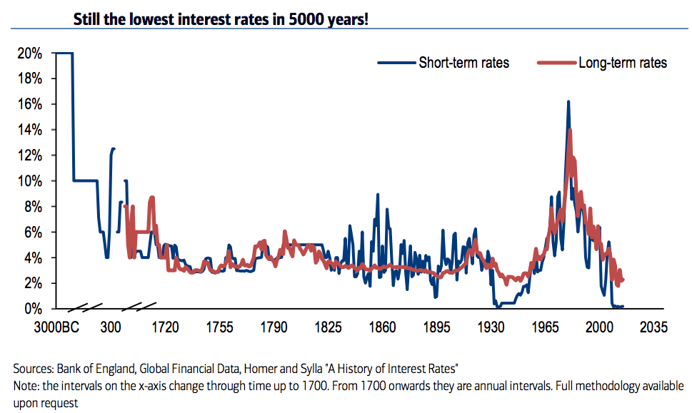 History of interest rates 3000BC to 2015AD