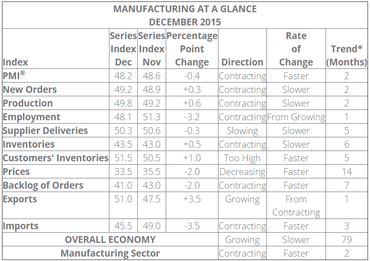 December 2015 ISM PMI