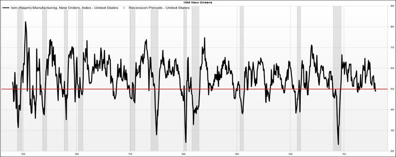 ISM New Orders Index 2015