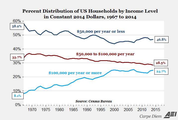 Percent distribution of U.S. households by income level 1967-2012