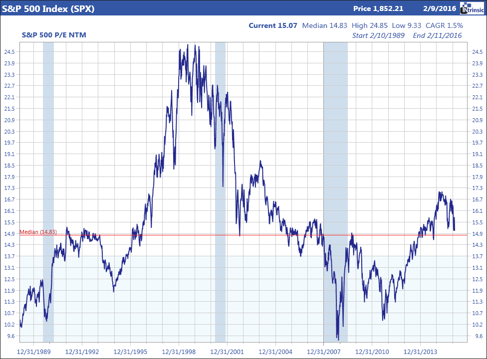 S&P 500 price vs next 12 months earnings ratio