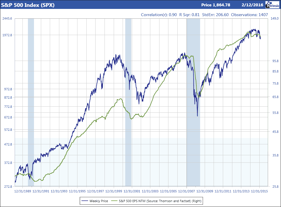 S&P 500 Index value vs 12 month forward earnings