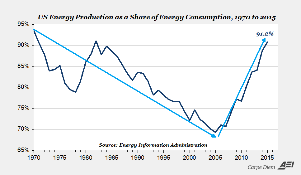 U.S. energy production as share of energy consumption 1970-2015