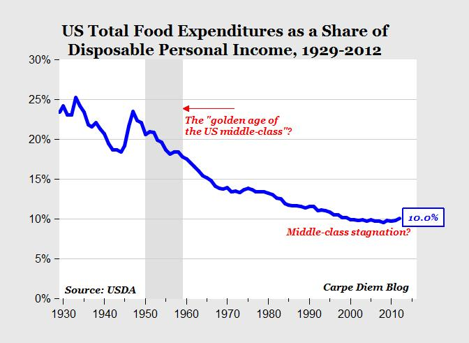 U.S. total food expenditures as a share of disposable personal income 1929-2012