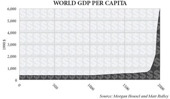 world GDP per capita 0AD to 2000 in 1990 dollars