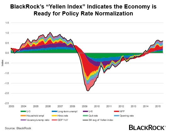 Yellen index indicates economy is ready for policy rate normalization